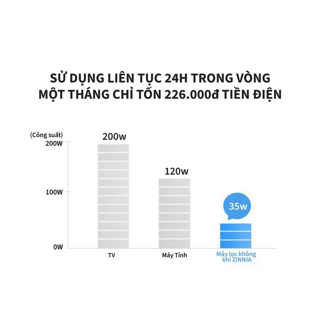 Máy lọc không khí Zinnia G4YOU - diện tích sử dụng 30m2