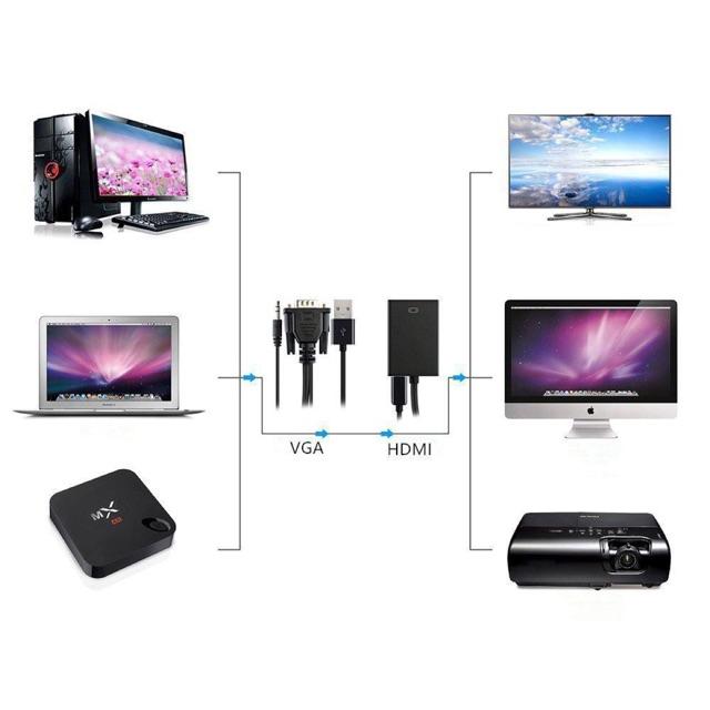 Bộ Cáp chuyển đổi tín hiệu từ VGA sang HDMI có âm thanh kèm theo cáp Micro USB -dc2851 - 2638124 , 1330956287 , 322_1330956287 , 119000 , Bo-Cap-chuyen-doi-tin-hieu-tu-VGA-sang-HDMI-co-am-thanh-kem-theo-cap-Micro-USB-dc2851-322_1330956287 , shopee.vn , Bộ Cáp chuyển đổi tín hiệu từ VGA sang HDMI có âm thanh kèm theo cáp Micro USB -dc2851