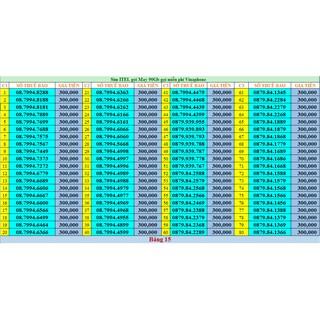 Sim 4G ( chọn số) siêu rẻ khuyến mại đồng giá 300k Vina- ITELECOM 90Gb, nghe gọi free vina, 90GB data tốc độ cao mỗi thá thumbnail