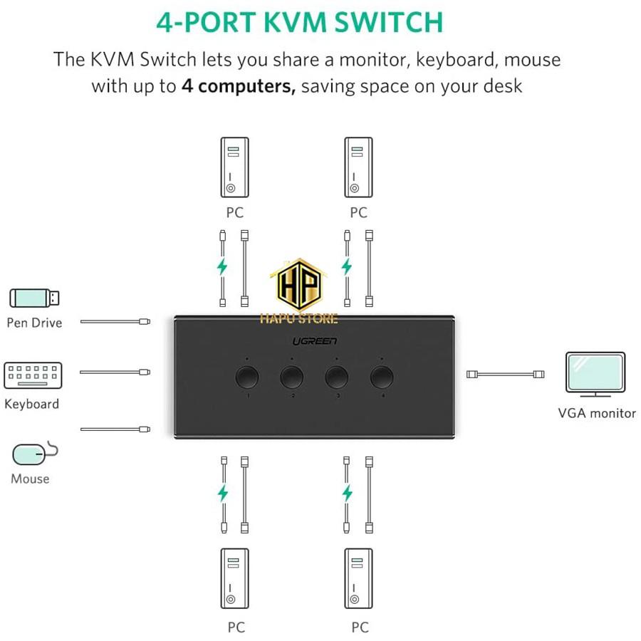 Bộ KVM 4 máy tính dùng chung 1 màn hình VGA Ugreen 50280 chính hãng - Hapustore