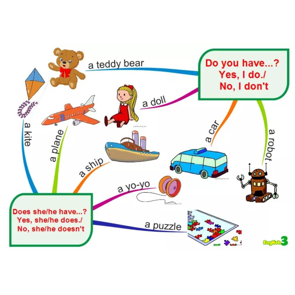 tranh sơ đồ tư duy minmap từ mầm non đến lớp 5