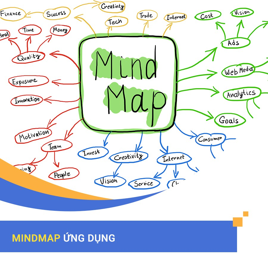 [Voucher - Khóa học Online] Mindmap ứng dụng