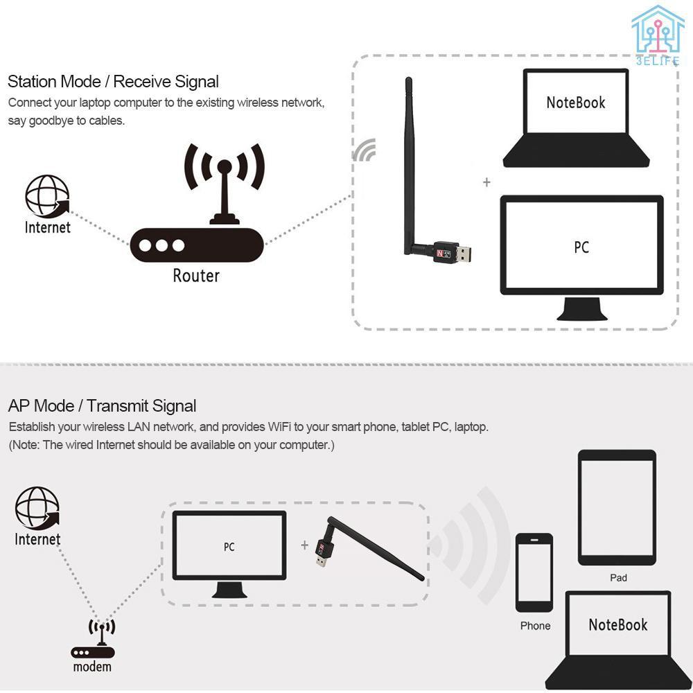 Usb Wifi Dongle 2.4ghz 802.11b / G / N 600mbps Cho Máy Tính