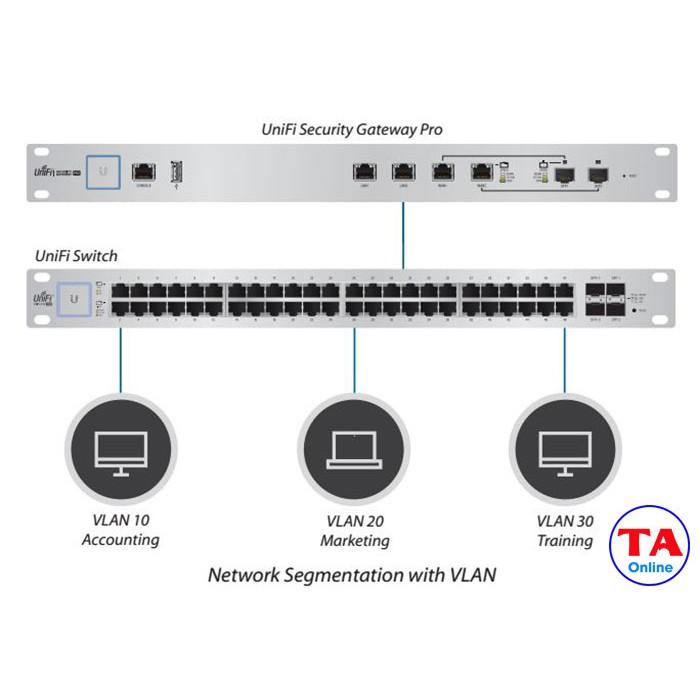 Thiết bị Router cân bằng tải Unifi Security Gateway Pro/USG-PRO-4