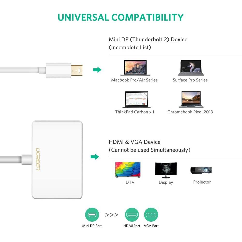 Cáp chuyển mini DisplayPort sang HDMI và VGA dài 15CM UGREEN MD108