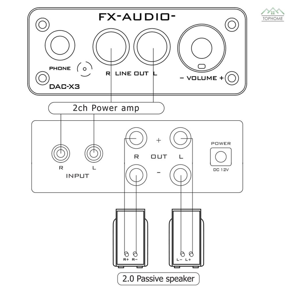 ★FX-AUDIO DAC-X3 Fiber USB Decoder 24Bit 192Khz DAC Headphone Decoder Audio Amplifiers Support PC-USB Coaxial Optical Au