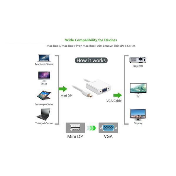 Cáp chuyển Mini Displayport to VGA Ugreen 10458