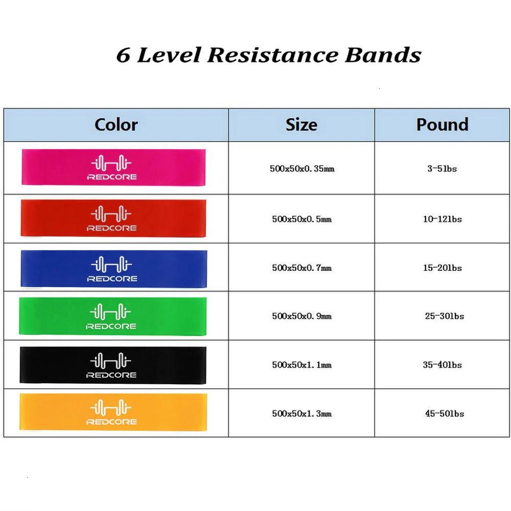 Bộ 5 dây đàn hồi MINI-Redcore Dành cho Nam Nữ Chuẩn Phòng Gym( Tặng Thước dây đo vòng eo)