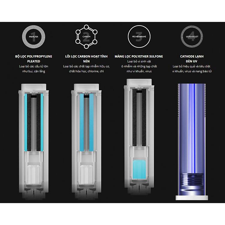 Lõi lọc 3 trong 1 của máy lọc nước Ecosphere Nuskin