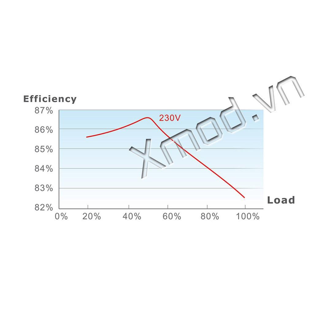 Nguồn Thermal Take TR2 S - White 450w/550w/650w (Chính Hãng