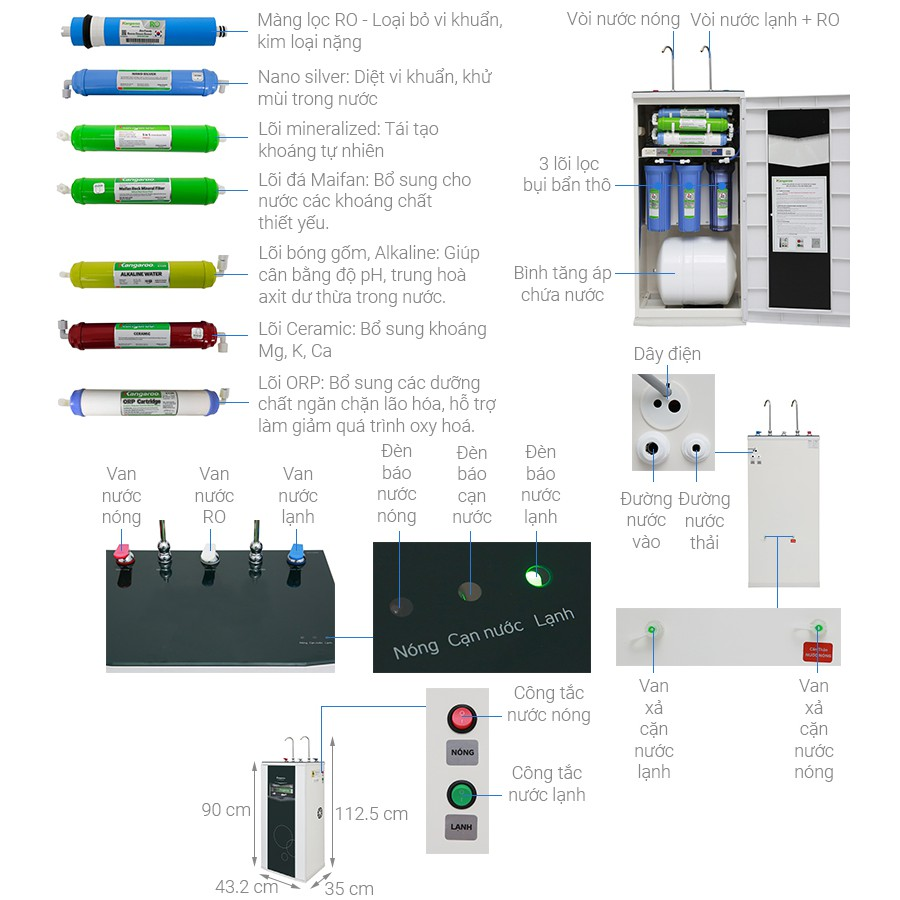 Máy lọc nước RO nóng lạnh Kangaroo KG10A3KG 10 lõi - Hàng trưng bày - Mới  99%