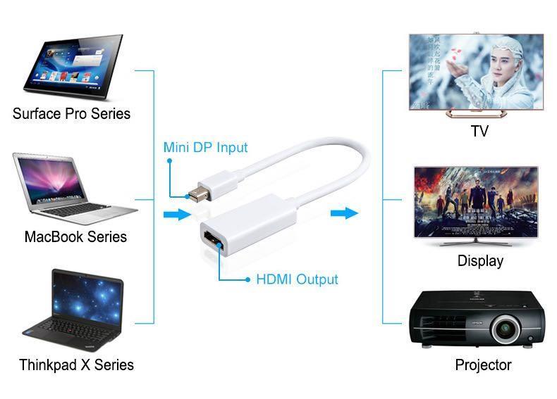 AMORUS Cáp Chuyển Đổi Cho Apple Mac Macbook Pro Air Từ Mini DP Sang HDMI