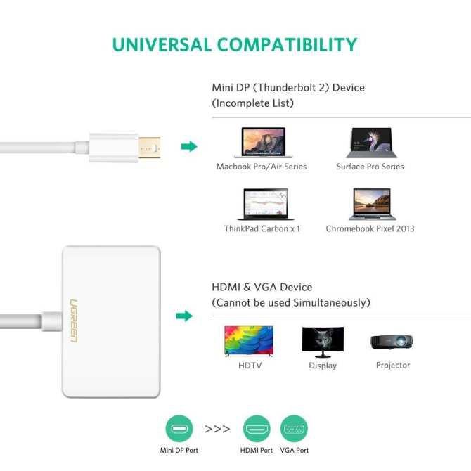 [Mã 267ELSALE hoàn 7% đơn 300K] Mini Displayport to VGA+HDMI chính hãng Ugreen 10427